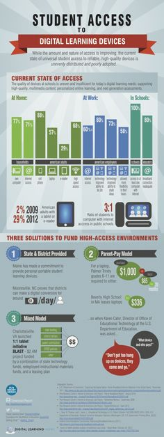 Student access to digital learning devices