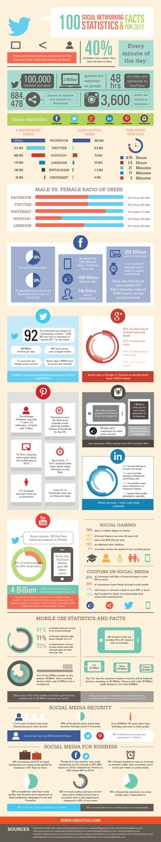 100 Social Networking Statistics & Facts for 2012. #SocialMedia #Infographic