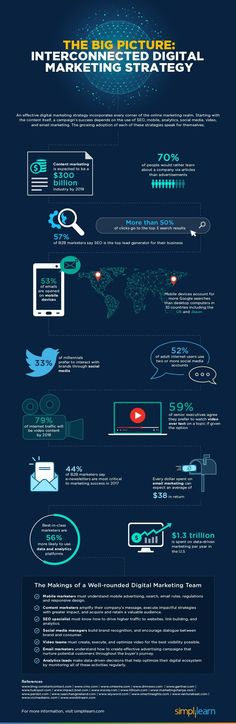 Interconnected Digital Marketing Strategy - #infographic #InfographicsSocialMedia