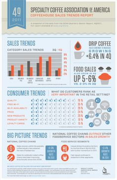 SCAA Coffeehouse Sales Trends Report « Dear Coffee, I Love You. | A Coffee Blog for Caffeinated Inspiration.