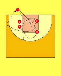 Pick'n'Roll. Resources for basketball coaches.: SIG Basket Strasbourg Baseline Out of Bounds Play