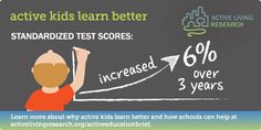 Kids who are physically active get better grades! Visit http://activelivingresearch.org/sites/default/files/ALR_Brief_ActiveEducation_Jan2015.pdf for more information!