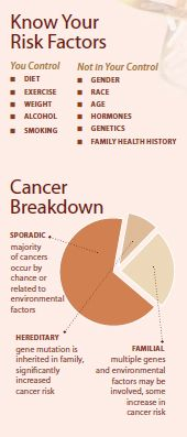 Lifestyle Changes that can Decrease Your Cancer Risk. ChesterCountyMoms.com