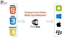 PhoneGap, also known as Apache Cordova, is a mobile development network that is both free and open source, and also allows you to create cross platform mobile apps easily. You get to use standard web technologies such as HTML5, Java and CSS3 to develop apps and then you can roll them onto the platform of your choice – be it iOS, Android or Windows.