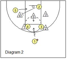 Basketball Plays - Zone Offense Plays, Coach's Clipboard Basketball Coaching and Playbook Basketball Schedule, Basketball Memes, Basketball Plays, Basketball Posters, Basketball Workouts, Basketball Leagues, Basketball Coach, College Basketball, Basketball Stuff