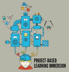 Project, problem, and passion-based learning resources: Here are a whole slew of resources from How-to's to Who-done-its. I need to explore some of these further this summer. BTW, I love the term Passion Based Learning. Problem Based Learning, Inquiry Based Learning, Project Based Learning, Learning Resources, Teaching Tools, Experiential Learning, Learning Apps, Gifted Education, Science Education