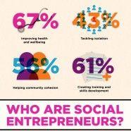 75 Best Social Entrepreneurship images in 2014 | Social