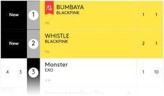 Black Pink Memuncaki Chart Lagu Digital Dunia Billboard