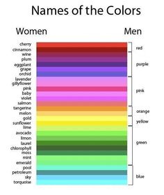 The names of Colors according to gender!