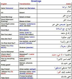 Arabic vocabulary words for days of the week family members basic arabic vocabulary words for days of the week family members basic greetings meal times and colors learnarabic arabic for children pinterest m4hsunfo