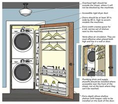 Carpenter and residential designer Mike Maines has installed many laundry areas in narrow spaces. Here, he illustrates three variations on a well-designed laundry closet: a narrow closet, a wide closet with the washer and dryer side by side, and a wide closet with the appliances stacked.