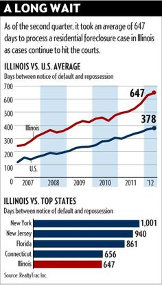 Average times grows for processing a foreclosure in #Illinois. (2nd Qtr 2012) #RealEstate