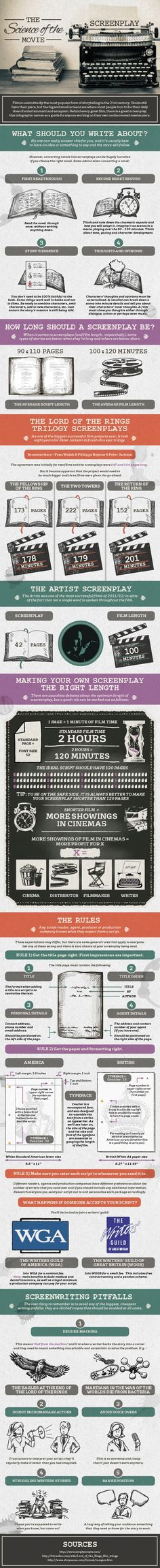 Fast Company Screenwriting Infographic