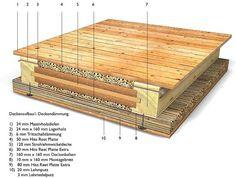 Fußboden Bad Holzbalkendecke ~ 37 besten holzbalkendecke bilder auf pinterest dachgeschosse haus