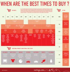Savings.com's ''When Are the Best Times to Buy'' infographic breaks down the ideal days, months, and seasons for making various purchases.