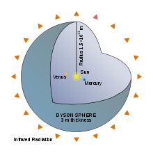 A cut-away diagram of an idealized Dyson shell, a variant on Dyson's original concept, with a radius of 1 AU.
