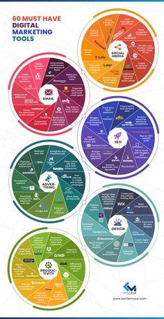 Marketing Tools, Social Media Marketing Business, Content Marketing, Online Marketing, Affiliate Marketing, Business Management, Business Planning, Web Design, Digital Marketing Strategy