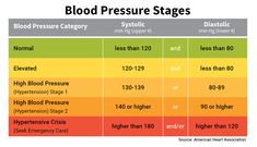 Hypertension diet medicine blood pressure remedies exercise,effects of low blood pressure diet for people with high blood pressure,small bp cuff best cure for high blood pressure. Blood Pressure Range, Natural Blood Pressure, Blood Pressure Symptoms, Reducing High Blood Pressure, Healthy Blood Pressure, Normal Blood Pressure, Blood Pressure Remedies, High Blood Pressure Numbers, Feeling Stressed