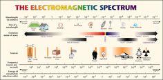 electromagnetic-spectrum.gif (687×339)