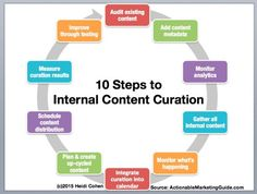 Internal Content Curation: What Most Marketers Miss