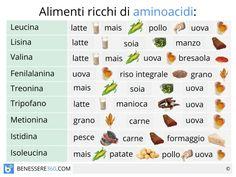 Degli oltre cinquecento tipi di aminoacidi conosciuti in natura circa 20 sono indispensabili per garantire un buono stato di salute agli esseri umani. La maggior parte di questi aminoacidi sono essenziali, ovvero non possono essere sintetizzati dall'organismo e devono perciò essere assunti attraverso gli alimenti.