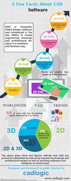 A Few Facts About Cad Software  CAD or Computer Aided Design software was introduced in the late 1960's to create engineering drawings and architectural designs in a seamless and flawless way.  Visit - http://www.cadlogic.com