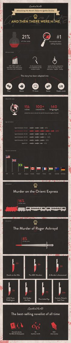 0b6d9ca5133 What s your favorite Agatha Christie novel  Mine is Murder on the Orient  Express