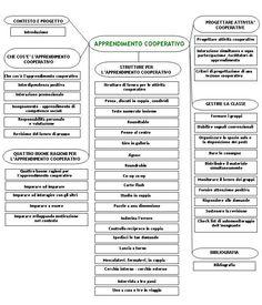 Cooperative Learning Strategies, Flipped Classroom, Class Management, Teaching Tips, Teaching English, Coding, Teacher, School, Adhd