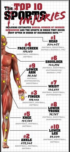 Top Ten Sports Injuries  http://www.facebook.com/tridoshawellness  http://www.tridoshawellness.com/