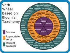 The Best Resources For Helping Teachers Use Bloom's Taxonomy In The Classroom [NB. This is not aligned to the New Bloom's Taxonomy, which includes creating/designing as a higher order thinking level] Instructional Strategies, Differentiated Instruction, Teaching Strategies, Teaching Tips, Instructional Technology, Teaching Art, Instructional Design, Teacher Tools, Teacher Resources