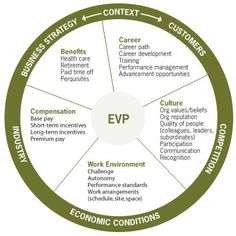 employee value proposition - Google Search