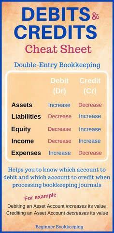 Accounting Notes, Accounting Classes, Accounting Basics, Accounting Student, Bookkeeping And Accounting, Accounting And Finance, Accounting Course, Accounting Services, Small Business Bookkeeping