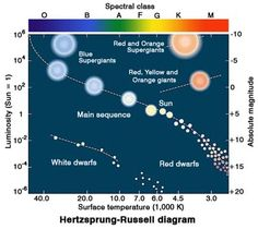 hr diagram earth the illustration shows all the stars on the hertzsprung ...