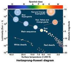 Hrdiagramg 858752 physics pinterest astronomy and physics hr diagram ccuart Choice Image