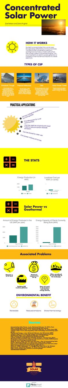 Zaira and Zoe's Concentrated Solar Power infographic