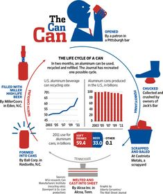 """""""Aluminum Can Wars Begin"""" - Recycling aluminum - big business and heating up"""