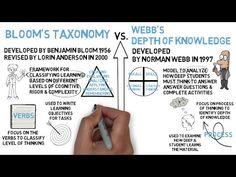 Blooms Taxonomy vs. Webb's Depth of Knowledge - YouTube