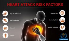 Heart disease is the number one silent killer disease. The main risk factors that contribute to this increased risk include - Hypertension, smoking, sedentary lifestyle and raised cholesterol.
