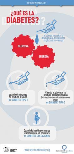 ¿Qué es la diabetes? Infografía de la Federación Internacional de Diabetes con motivo del Día Mundial de la Diabetes 2013.