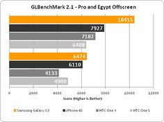 Benchmark results for the Samsung Galaxy S3 GT-i9300