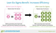 Lean Six Sigma Increases Effciency