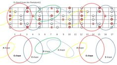 Major and Relative Minor scale derivation and CAGED - MyLesPaul.com