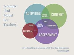 A Simple iPad Model For Teaching