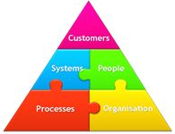 Target Operating Model Operating Model, Lifehacks, Target, Management, Technology, Business, Tech, Life Cheats, Tecnologia
