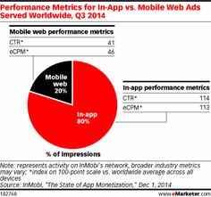 Mobile users are far more likely to click on ads served in an app than via mobile browser, and Q3 2014 data from InMobi supports this. Looking at ads served on the source's monetization platform, in-app ads served worldwide last quarter—which grabbed 80% of impressions—saw an average clickthrough rate (CTR) nearly 2.8x higher than placements on the mobile web. At the same time, average eCPM for in-app advertisements were about 2.5x that of mobile web ads.