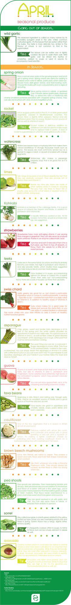 Seasonal Food April | ecogreenlove