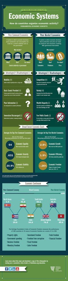 How do countries organize economic activity? Via the Federal Reserve Bank of Atlanta.