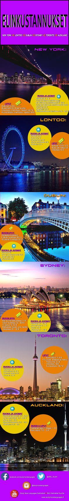 New York vs Lontoo vs Sydney vs Dublin vs Toronto vs Auckland Vertaile elinkustannuksia kielimatkallasi Lontoossa, New Yorkissa, Sydneyssä, Dublinissa, Torontossa sekä Aucklandissa. #SMLMatka #Kielimatkat Toronto, Language Study, New York, Auckland, Dublin, Accounting, Sydney, Australia, Usa