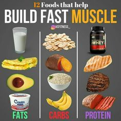 These are my GO-TO off-season food choices. Favourites for each category and things I eat on a daily basis to build lean muscle mass. A Caloric surplus, adequate recovery and progressive overload is the most important thing for muscle gain! Food To Gain Muscle, Muscle Building Foods, Muscle Food, Muscle Fitness, Muscle Building Women, Muscle Diet, Muscle Building Workouts, Diet For Gaining Muscle, Foods That Build Muscle