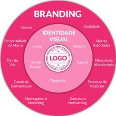 Branding - Por que a sua empresa precisa de muito mais que um logo? Business Branding, Corporate Branding, Personal Branding, Logo Branding, Brand Identity, E-mail Marketing, Digital Marketing Strategy, Business Marketing, Internet Marketing